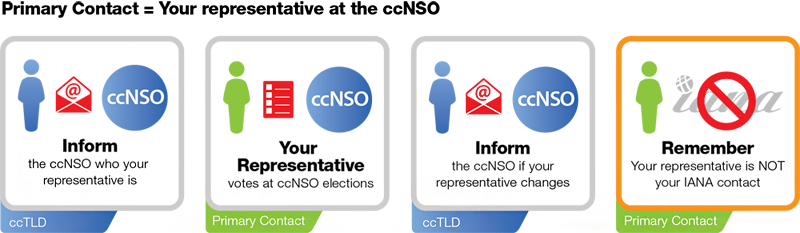 ccNSO Primary Contact